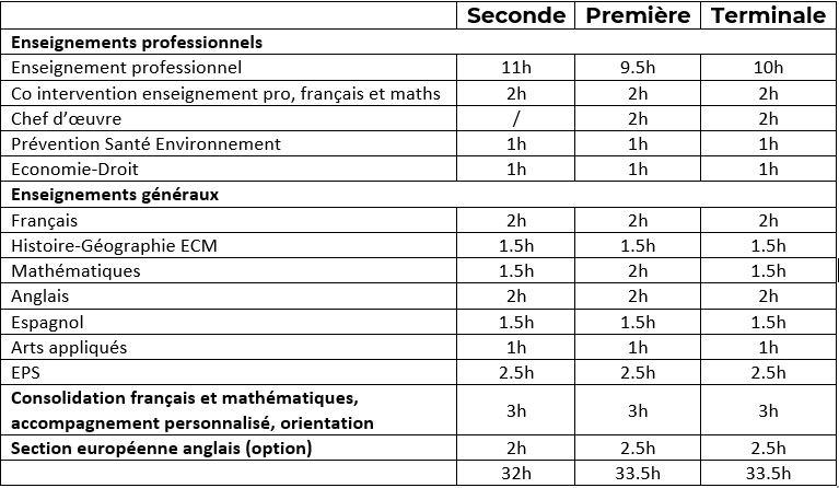 Bac pro AGOrA - Disciplines et Horaires 2020