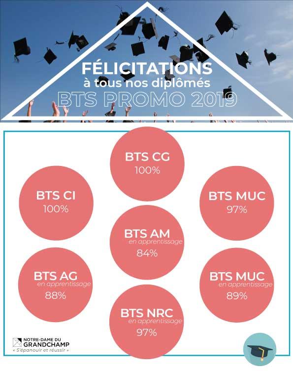 Resultats BTS 2019